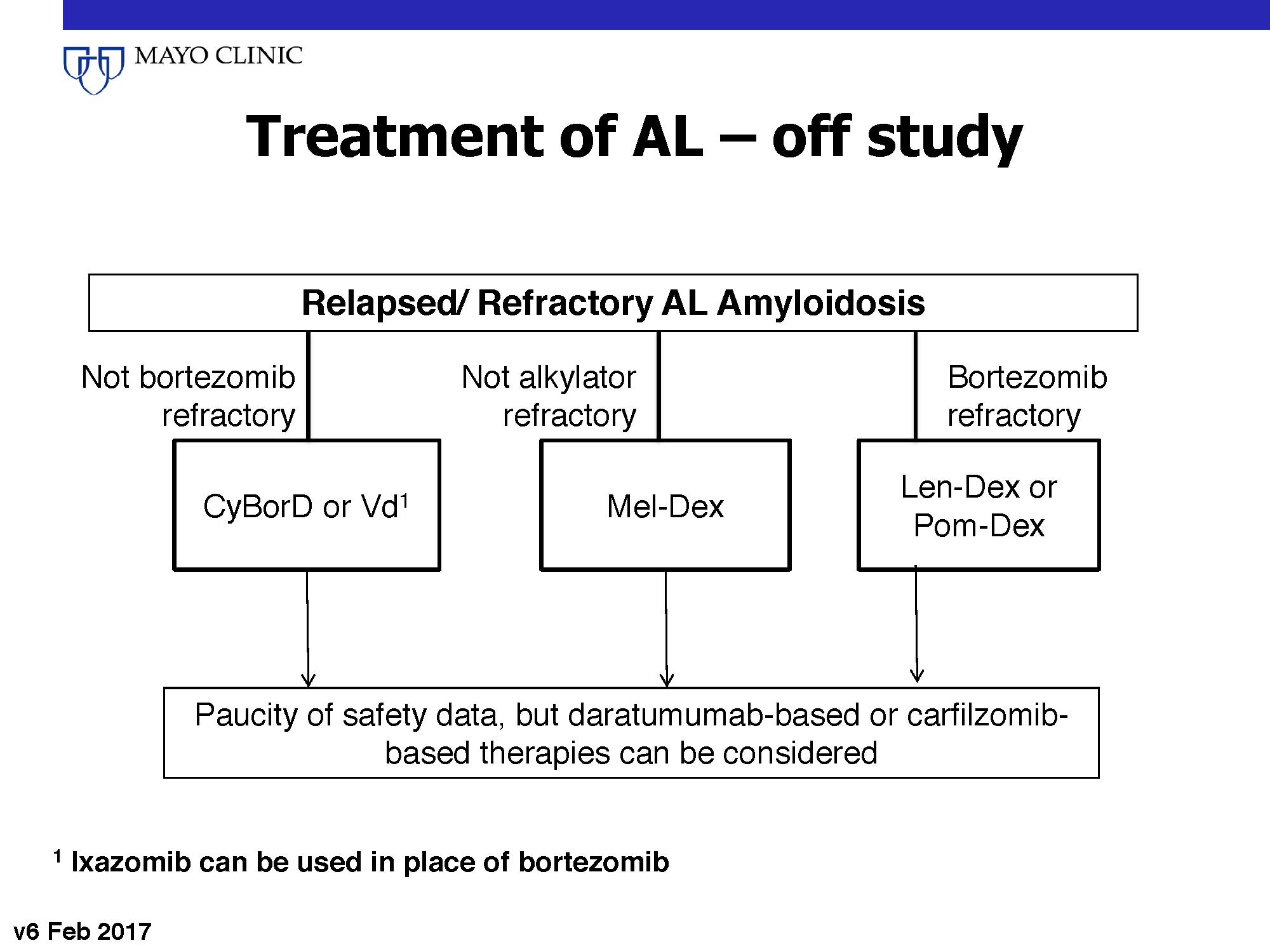 AL Amyloidosis Dx-Tx_Page_6.png
