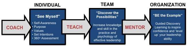 executive development.jpg