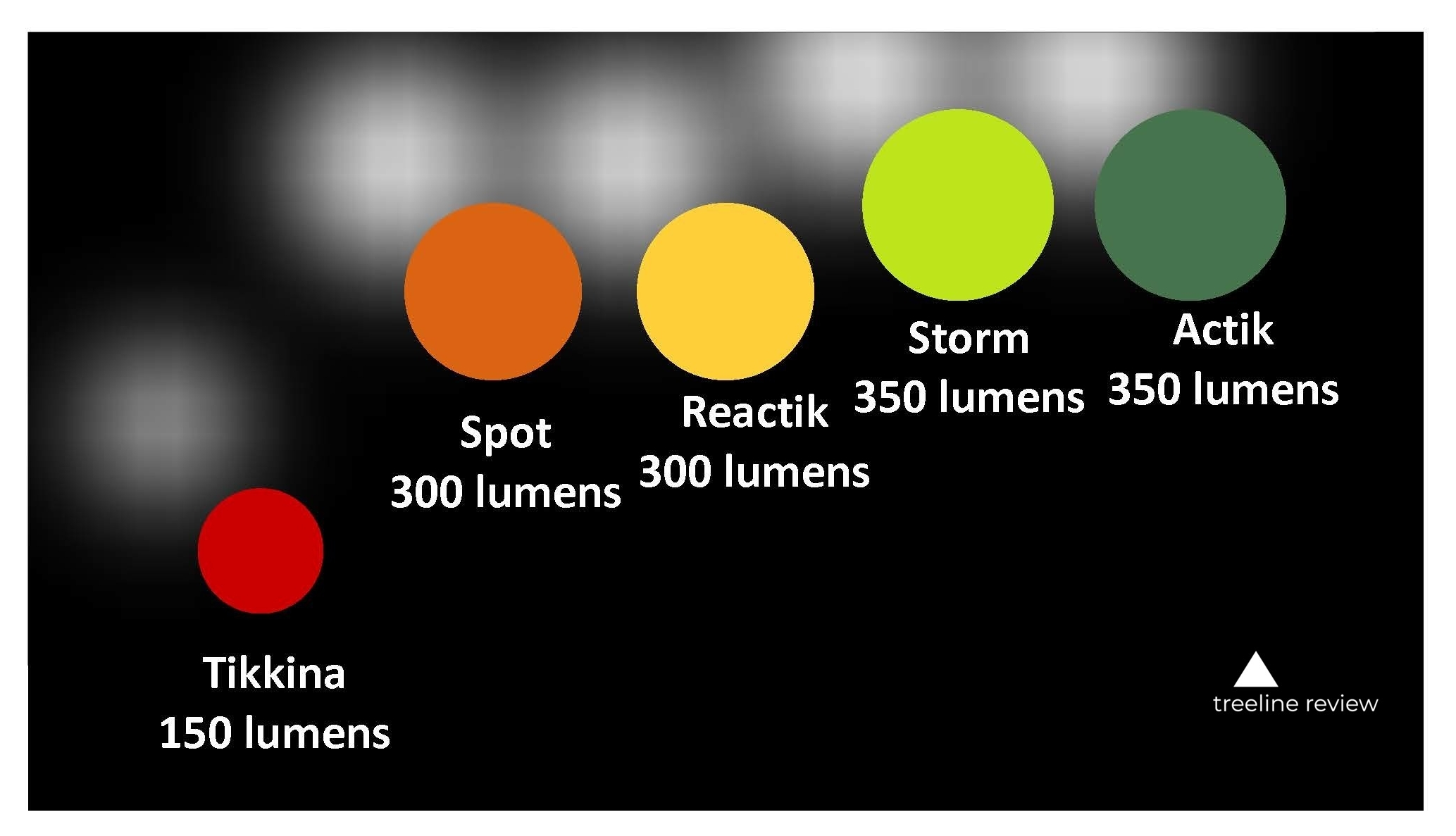 Comparison of headlamps by lumens as reported by manufacturer.   Chart by Naomi Hudetz