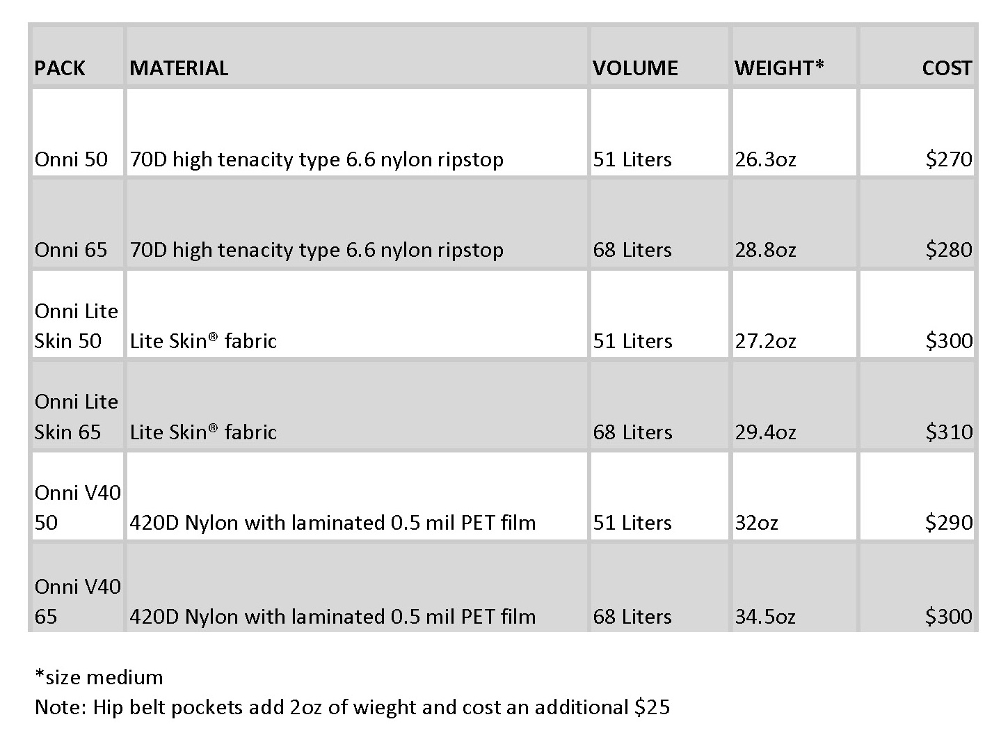A summary table of the Katabatic Onni packs.