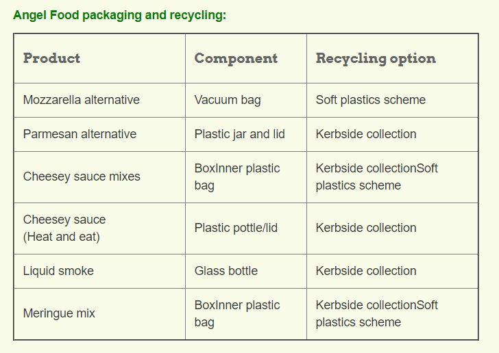 recycling soft plastics table.JPG