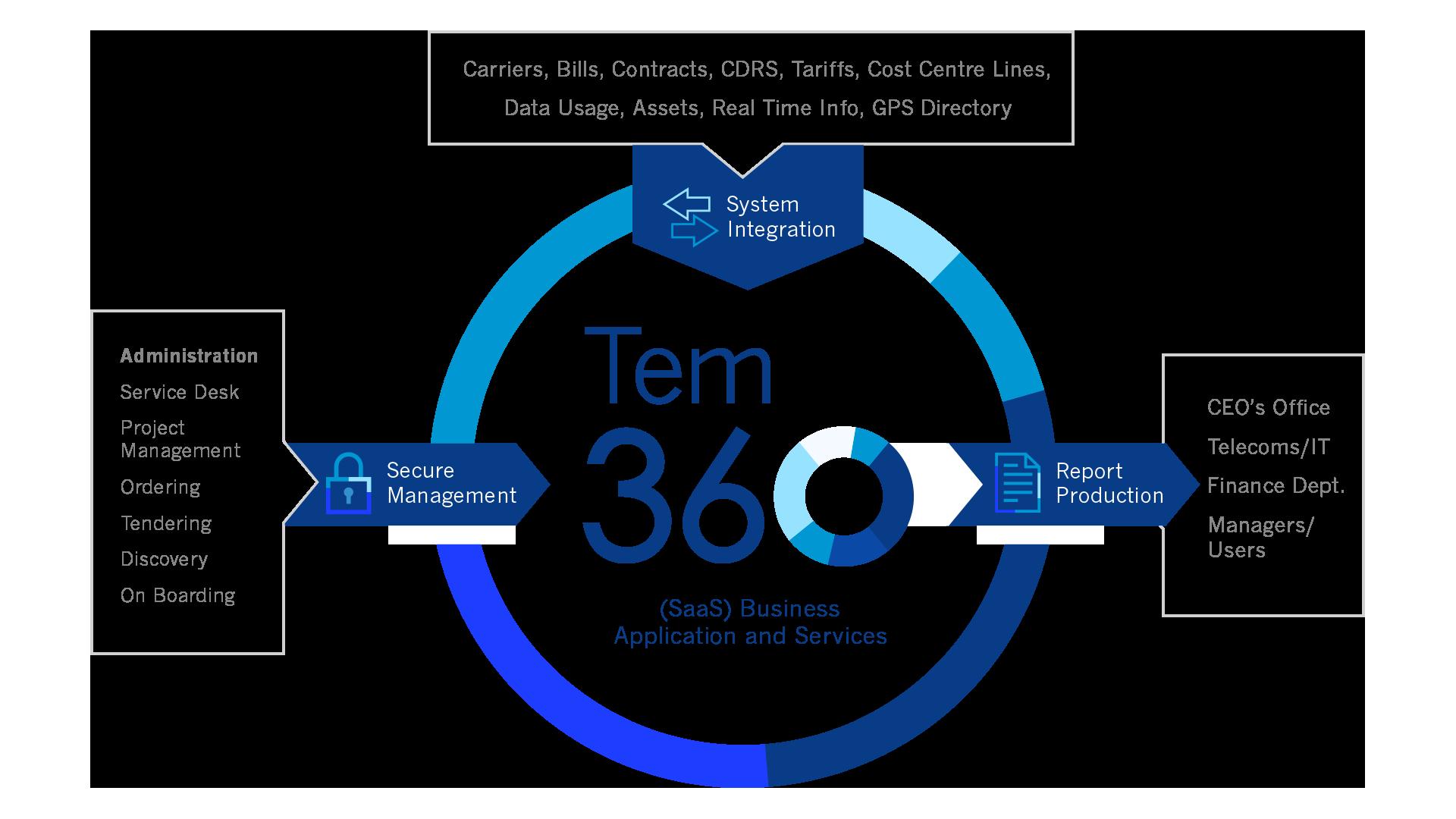 Sentle TEM 360 Diagram