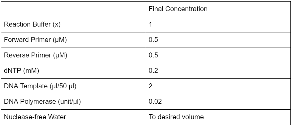 Table 1  G-block PCR concentrations and volumes.