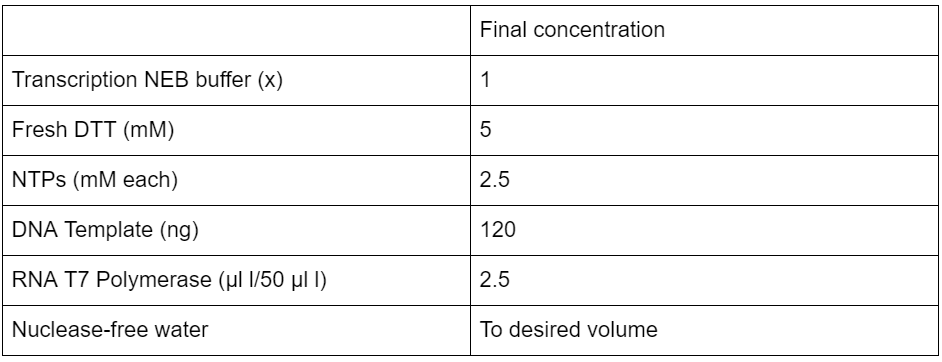 Table 2  Non-Modified Transcription contents and concentrations.