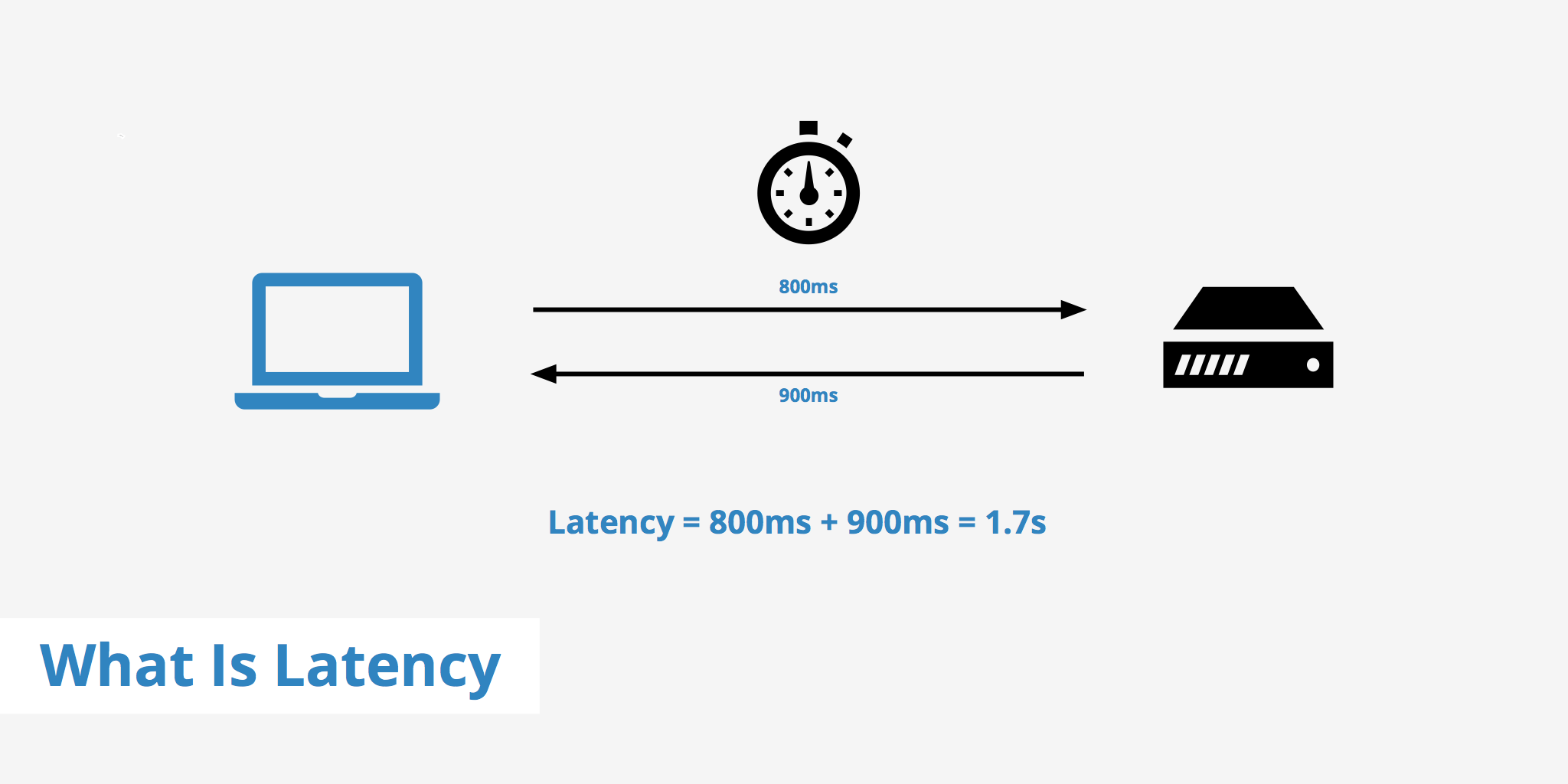 Network latency diagram via KeyCDN.