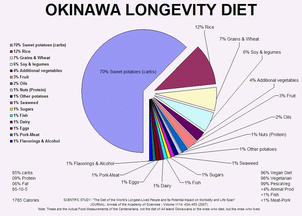 okinawan-longevity-diet.jpg