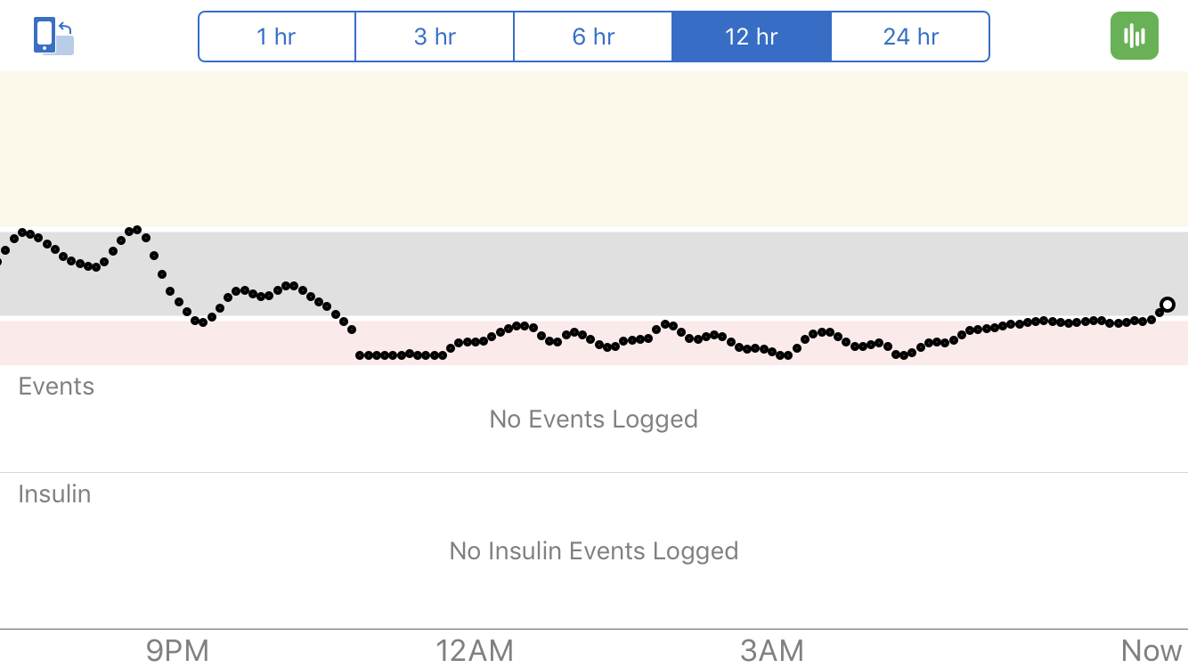 My rare day of stubborn lows. This would have been good for a non-diabetic as they have a lower threshold than type 1s who run their BGLs a little higher to prevent serious lows.