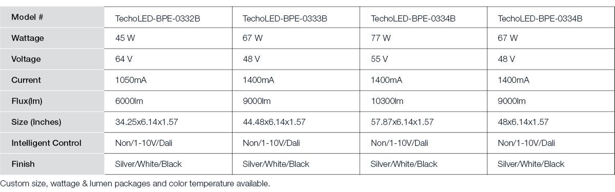 BPE03 Table.jpg