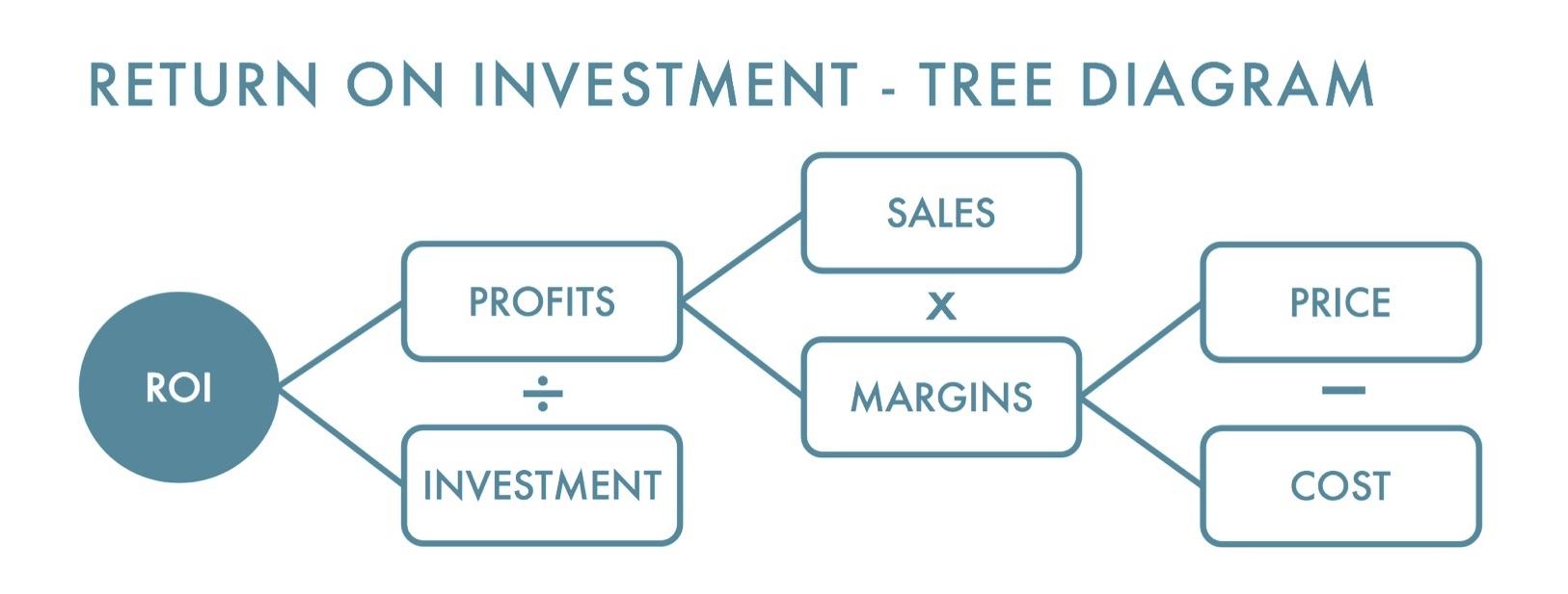 ROI_Tree_Diagram.jpg
