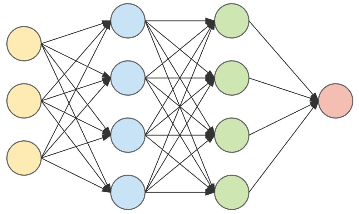 Basic Neural Network