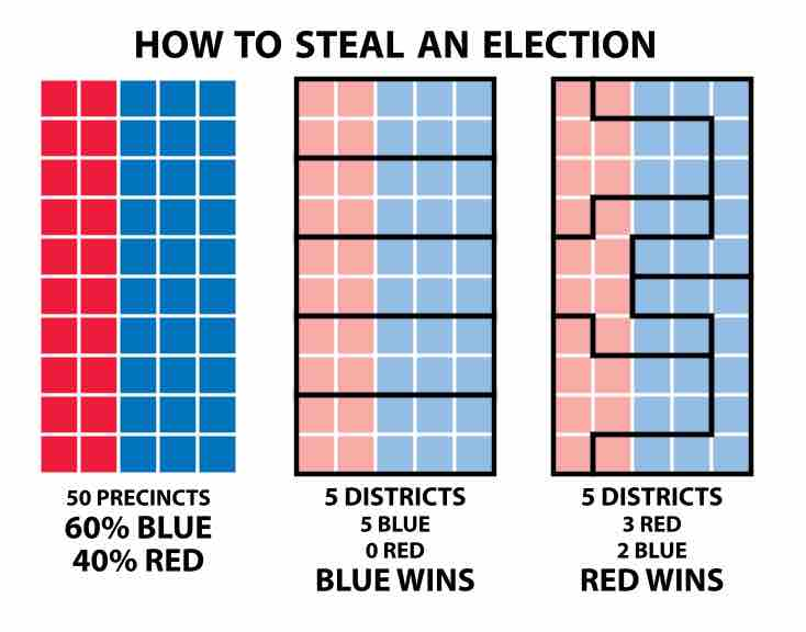 Supreme Court Says Constitution Does Not Bar Partisan Gerrymandering - The Supreme Court on Thursday ruled against the challengers opposed to partisan gerrymandering, the practice in which the party that controls the state legislature draws voting maps to help elect its candidates.