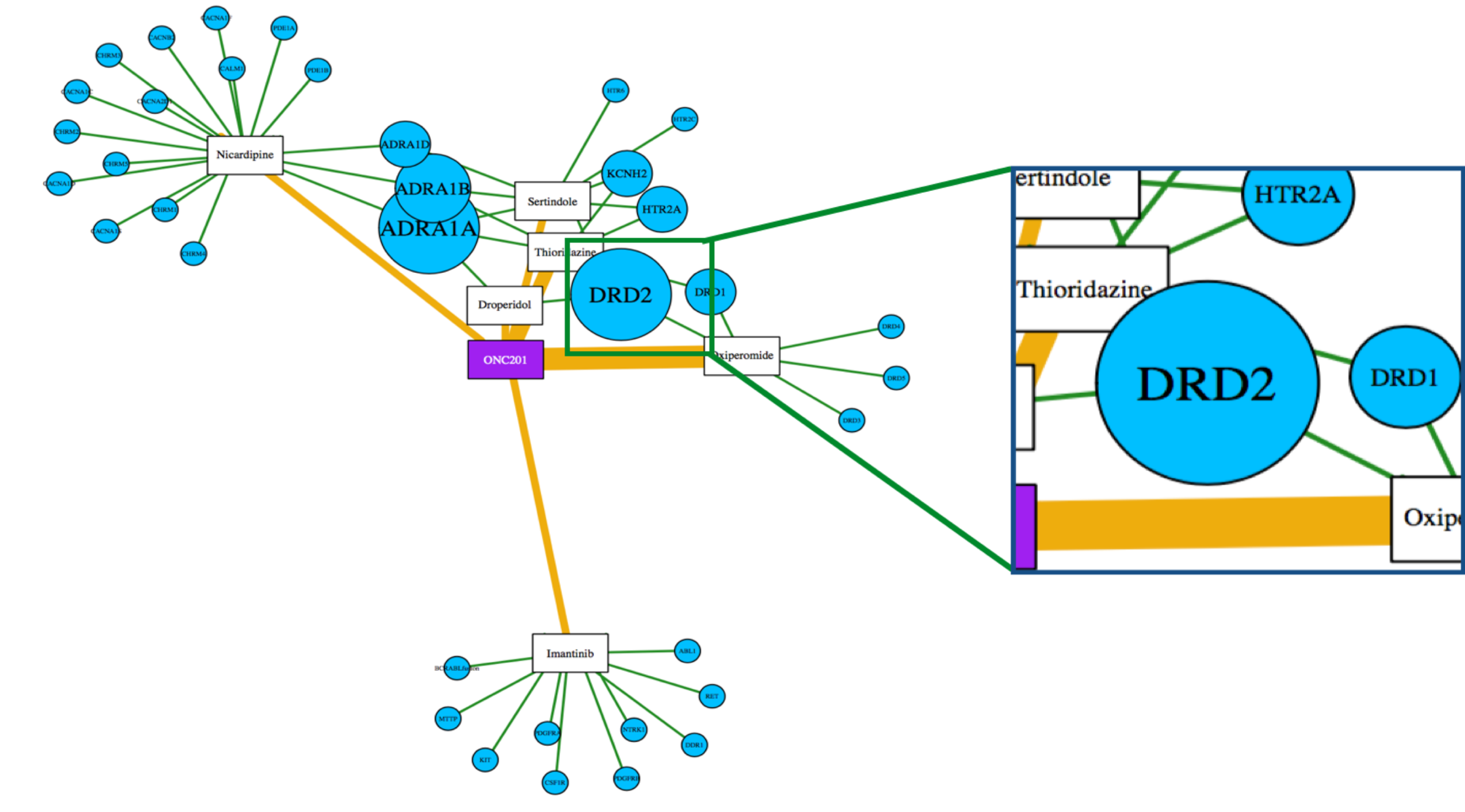 DRD2Network.png