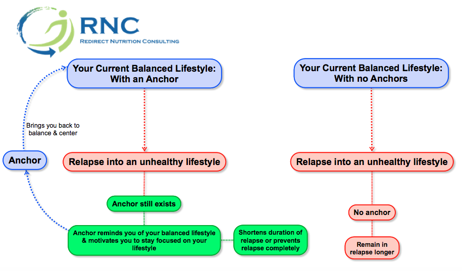 Figure 1: How anchoring works to keep our healthy lifestyle going