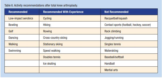 Activity Recommendations after Total Knee Replacement - Vogel et al. Physical Activity after Total Joint Arthroplasty. Sports Health 2011(3): 441-450.
