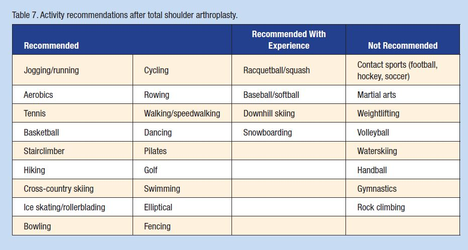 Activity Recommendations After Total Shoulder Replacement - Vogel et al. Physical Activity after Total Joint Arthroplasty. Sports Health 2011(3): 441-450.