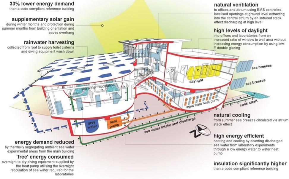 Marine Lab energy use diagram