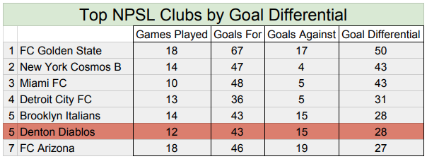 Denton's season has been phenomenal, especially when considering the club is an expansion side.
