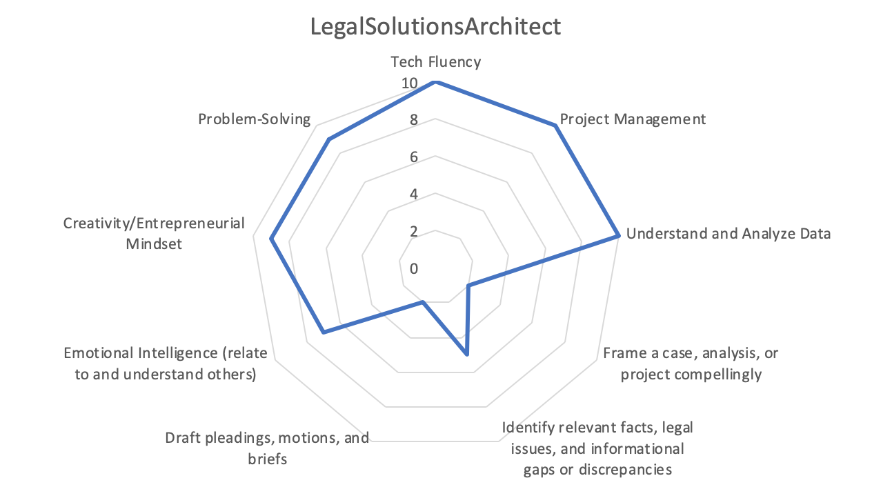 LegalSolutionsArchitect1