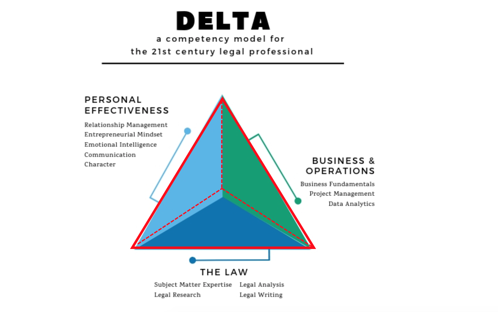 DeltaModelContext