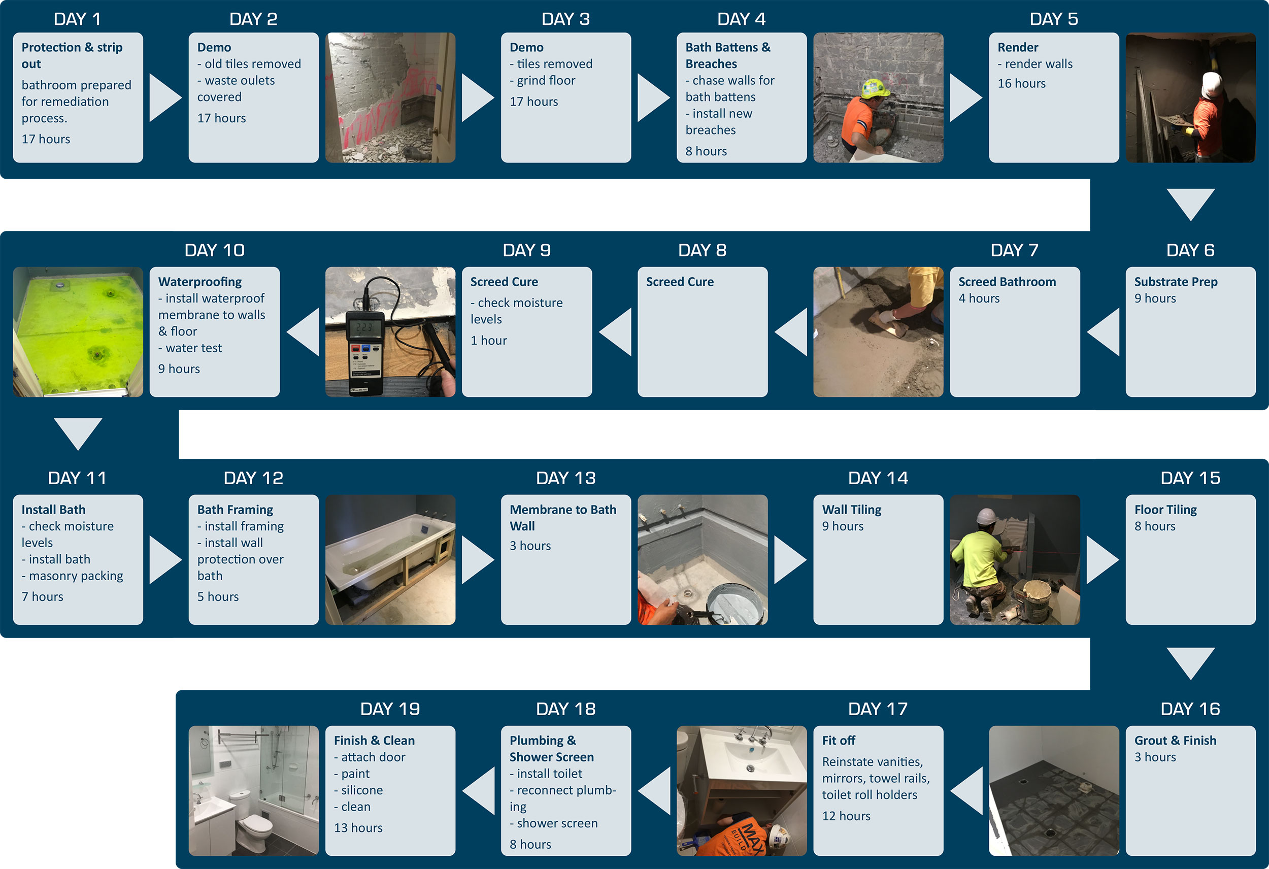 Remediation Process for multiple bathrooms