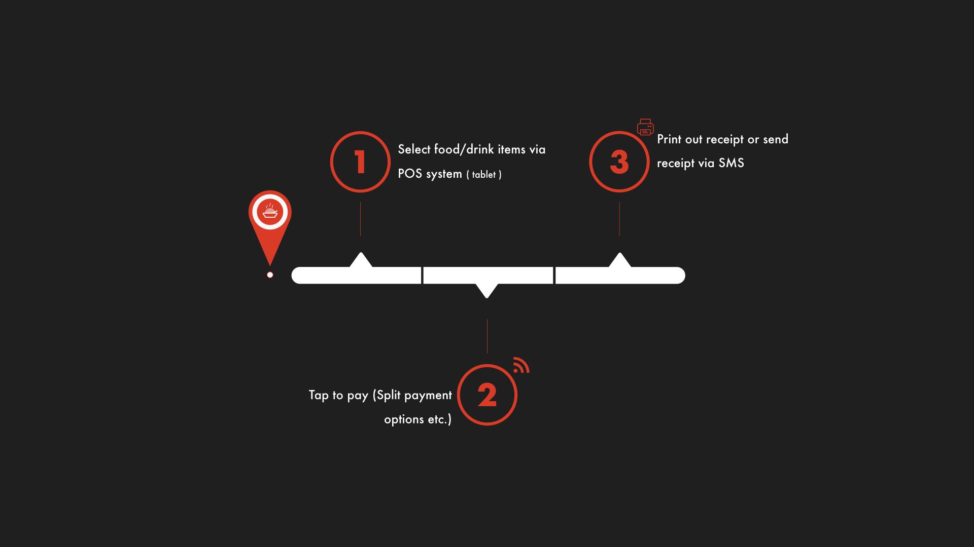 Event Venue Process.004.jpeg