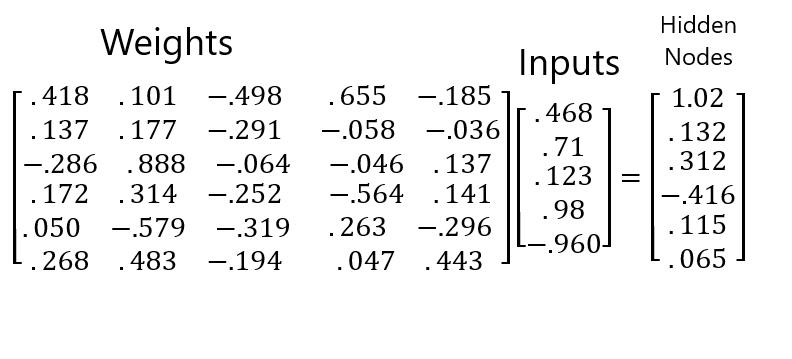 Matrix multiplication in action, sending the inputs to the hidden nodes.