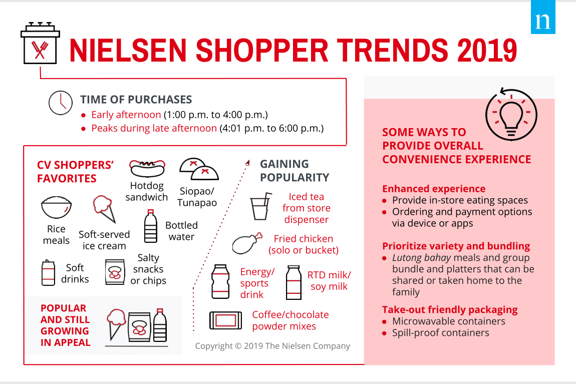 Nielsen Shopper Trends.png