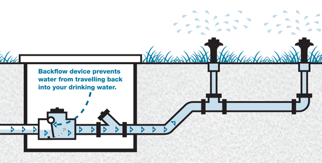 Commercial Backflow Testing & Certification Services in Raleigh, NC area