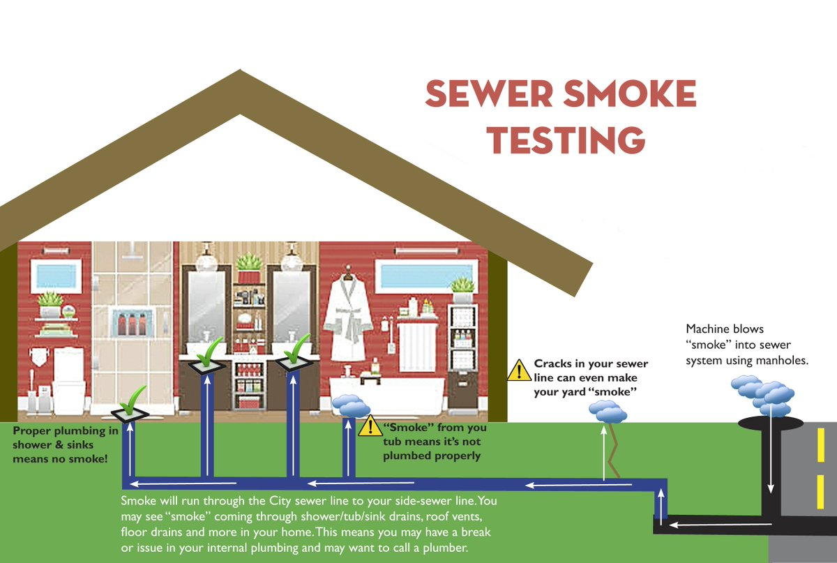 Find Leaks With Smoke Pipetechs Plumbing