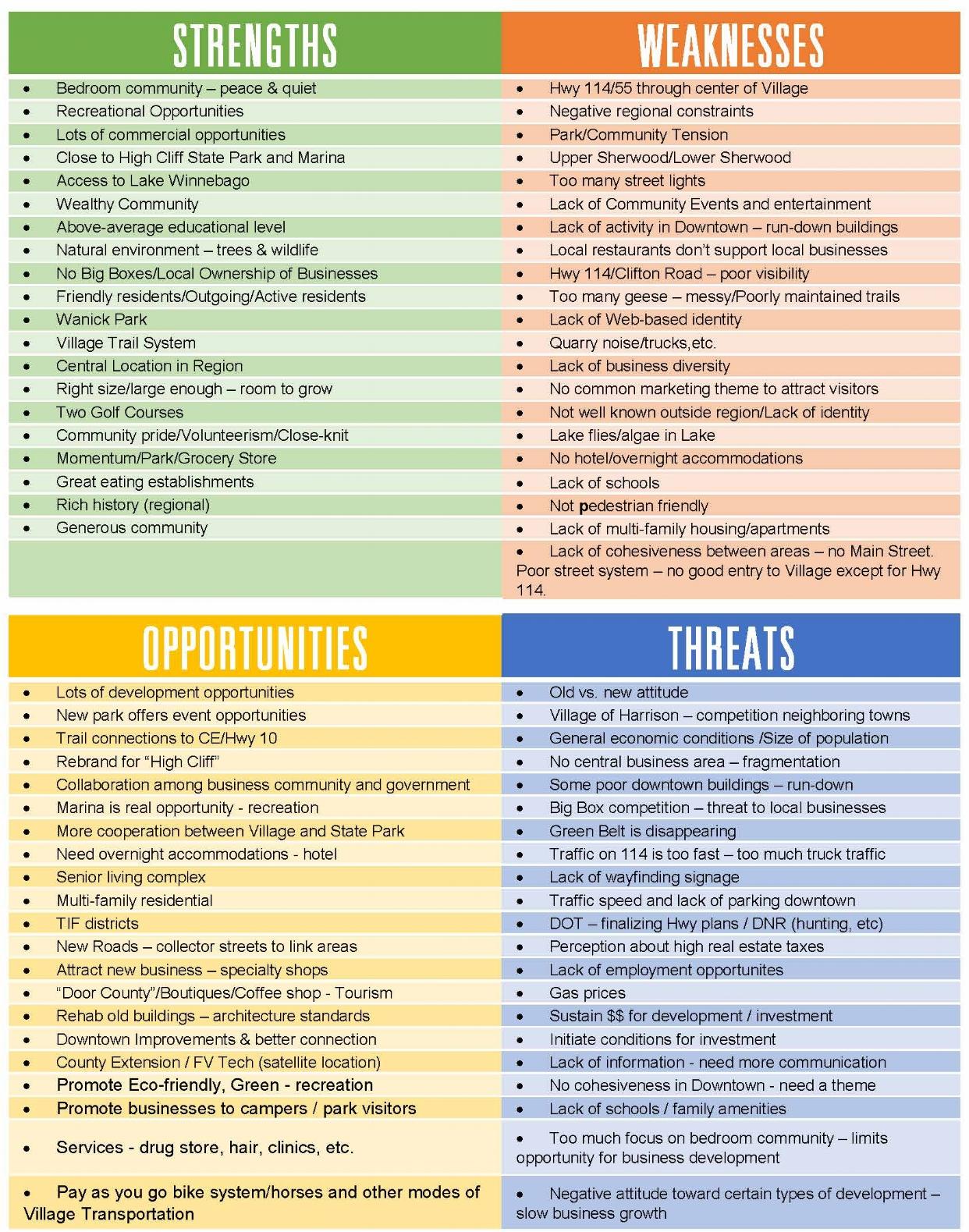 SWOT Analysis (Sherwood Master Plan)