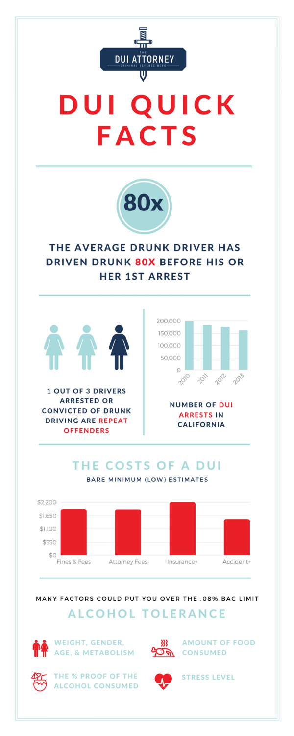 1st-DUI-Attorney-Infographic-600x1500.png