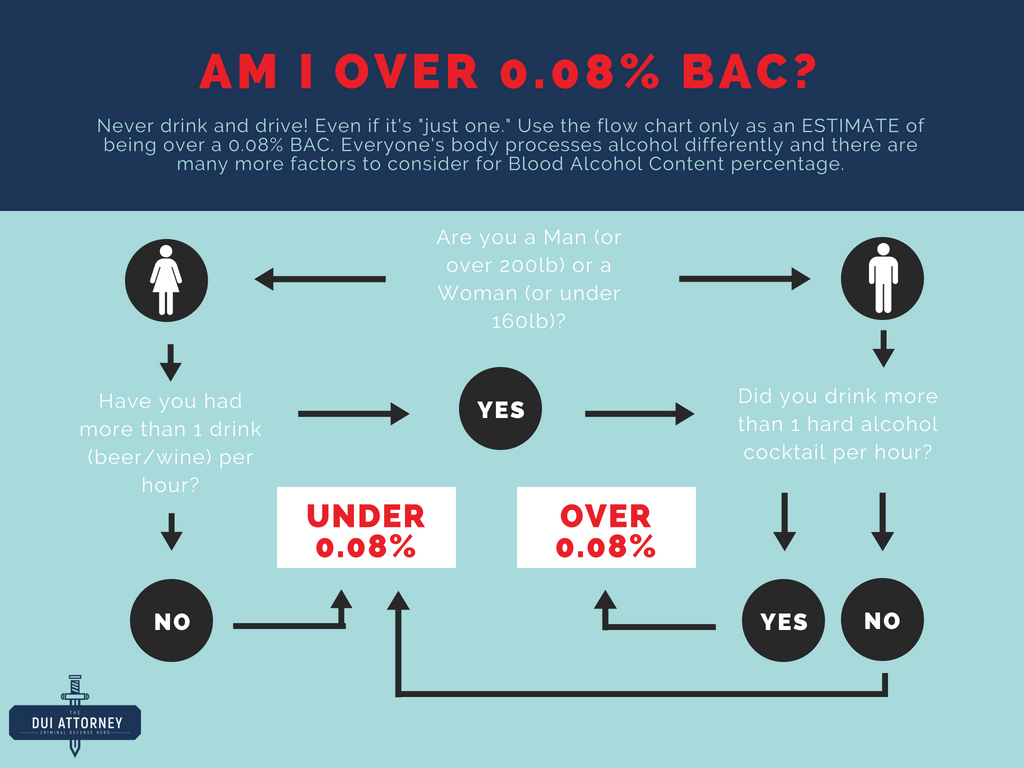 The-DUI-Attorney-Infographic-3.png