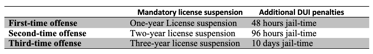 chart of mandatory license suspension and additional dui penalties
