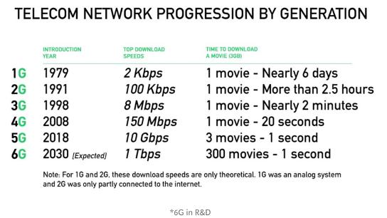 Image: The Era of 5G. Source: https://medium.com/@galleryofsoorya/era-of-five-gs-1g-2g-3g-4g-5g-29335e1e4a2d
