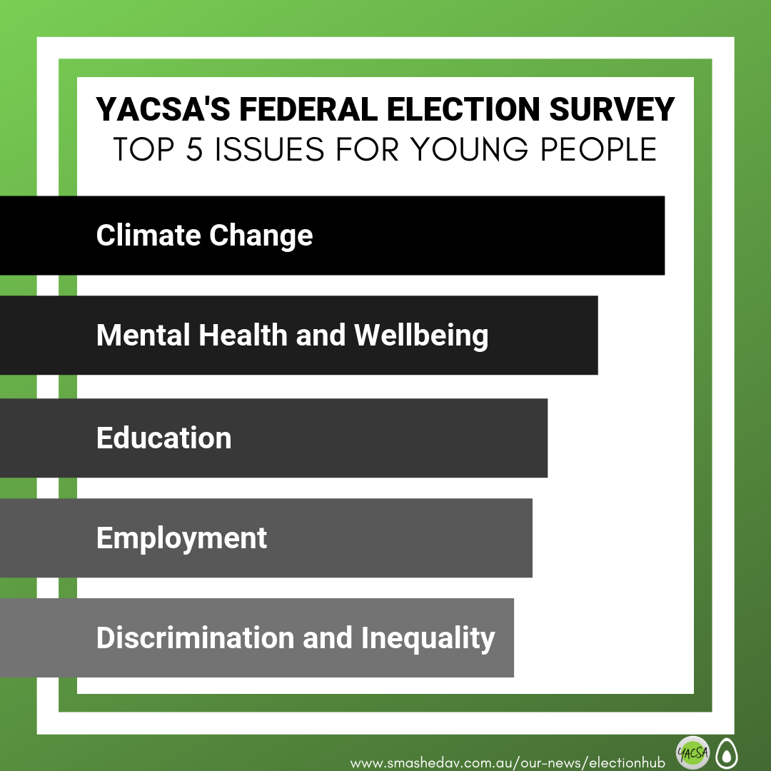 YACSA'S FEDERAL ELECTION SURVEY.png