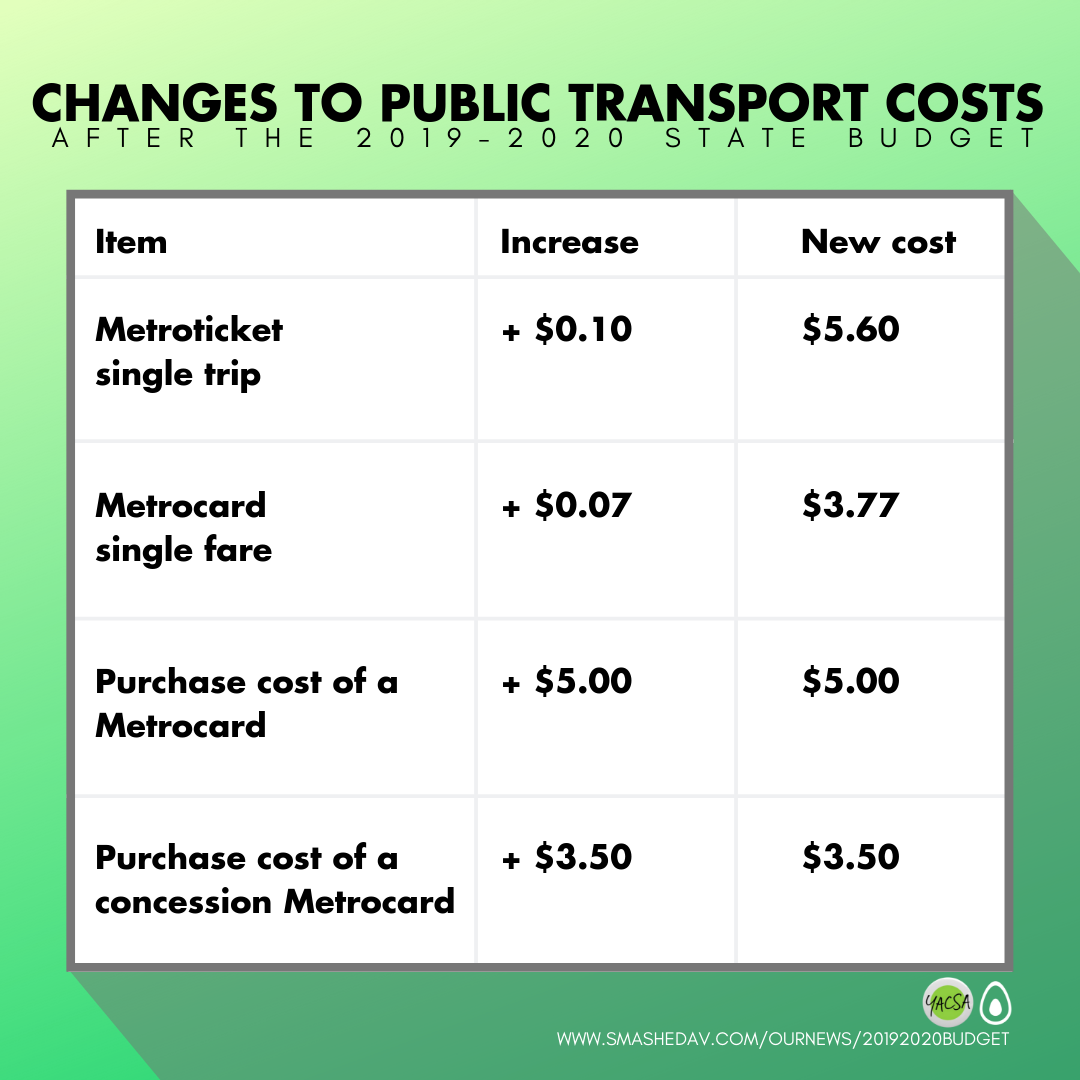 State budget public transport