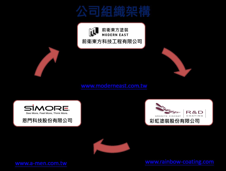 彩虹塗裝集團與前衛東方科技工程公司組織架構圖