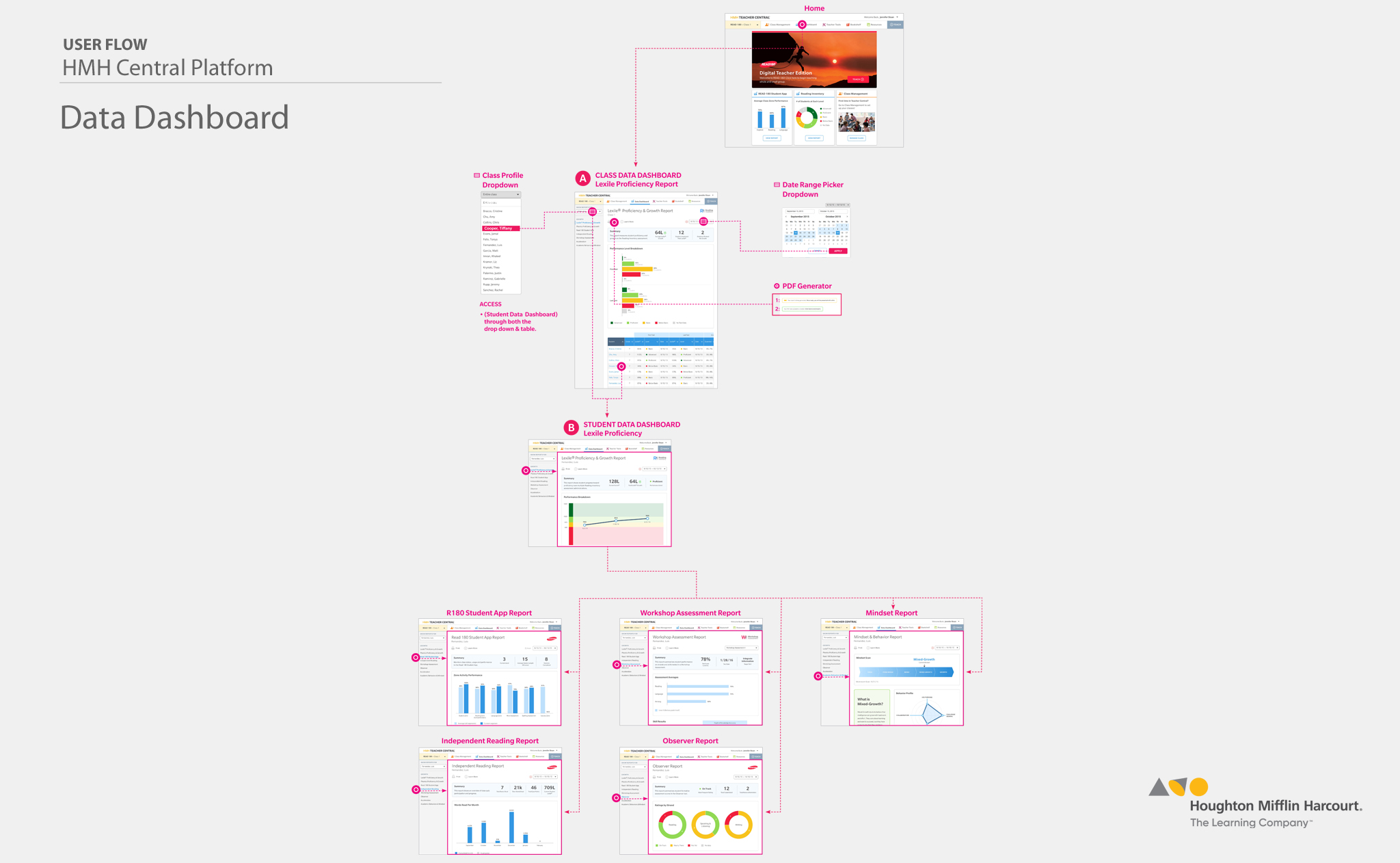 Data Dashboard  –  User Flow