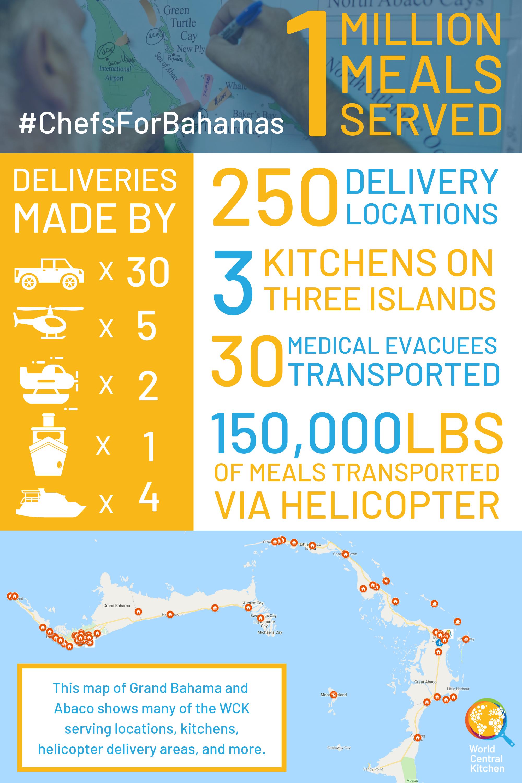 Large Bahamas 1 Million Meals.png