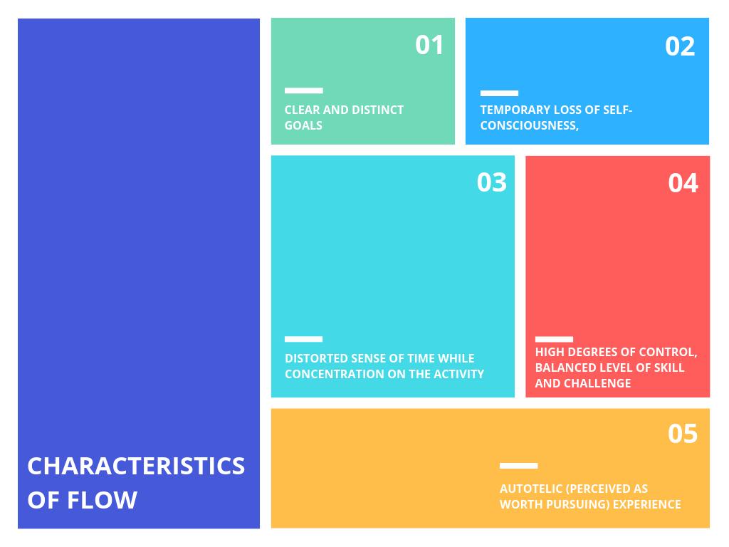 Characterstics of flow