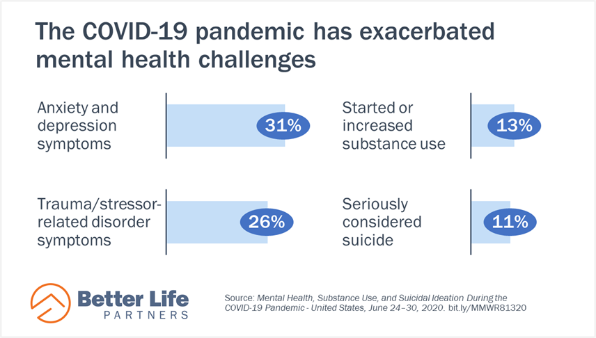 Better Life Partners - mental health during the COVID-19 pandemic graphic.png