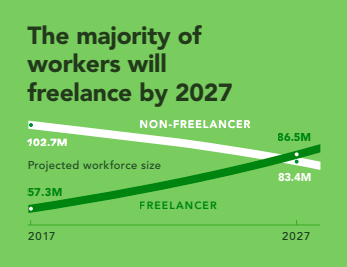 fuente:  www.upwork.com/i/freelancing-in-america/2017