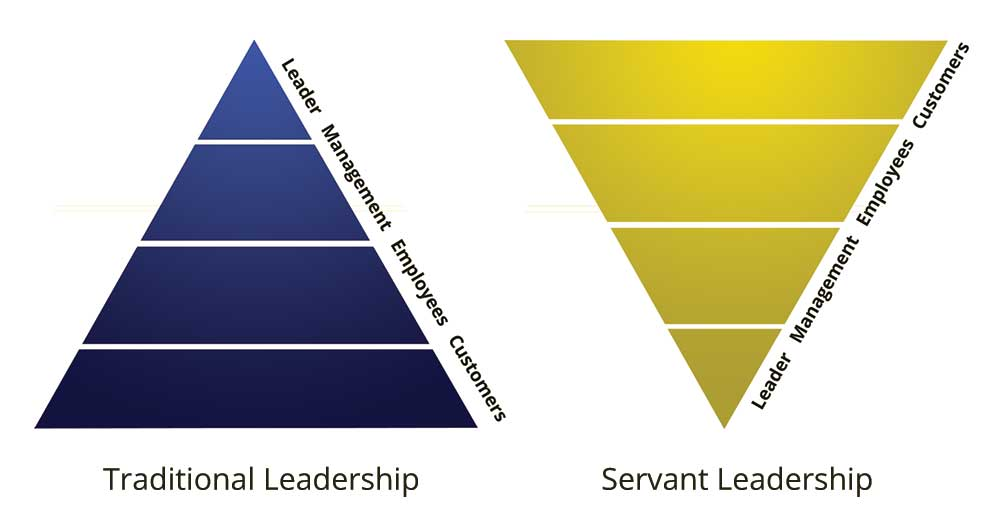 Servant Leadership has countless studies behind it showing the effects it has on team performance. Source:    https://inside.6q.io/servant-leadership-guide/