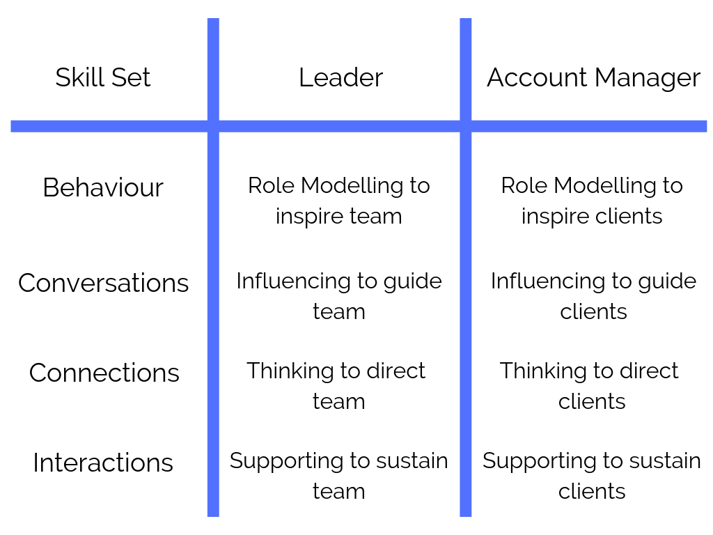 Account Managers and Leaders utilise similar skill sets