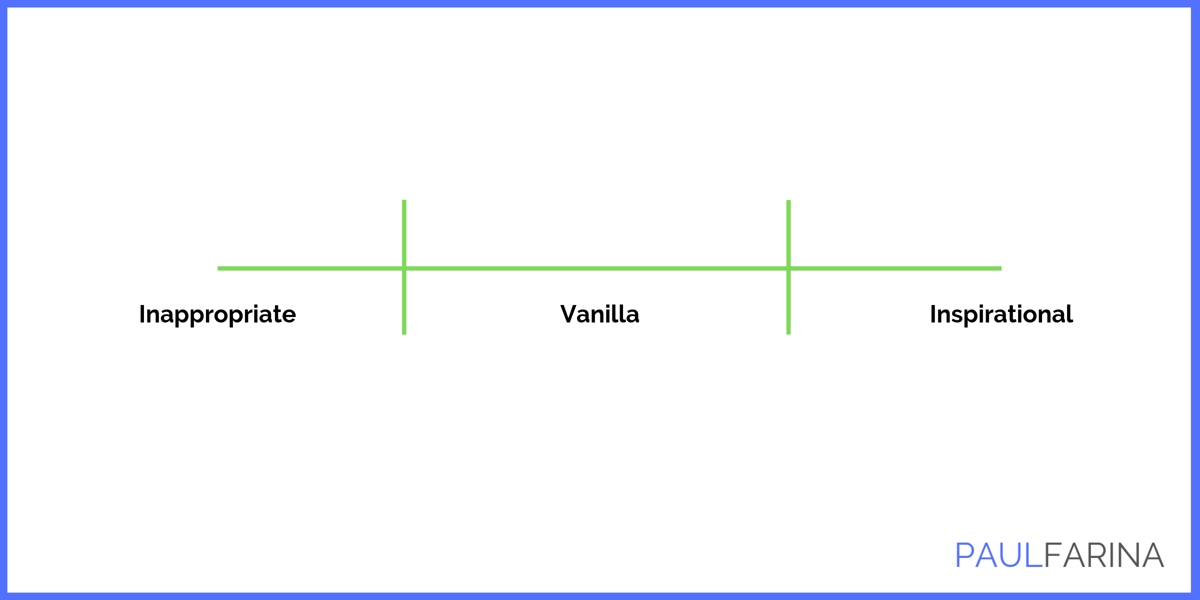 The Behaviour Scale. In the pursuit of Vanilla we can increase the Inappropriate.