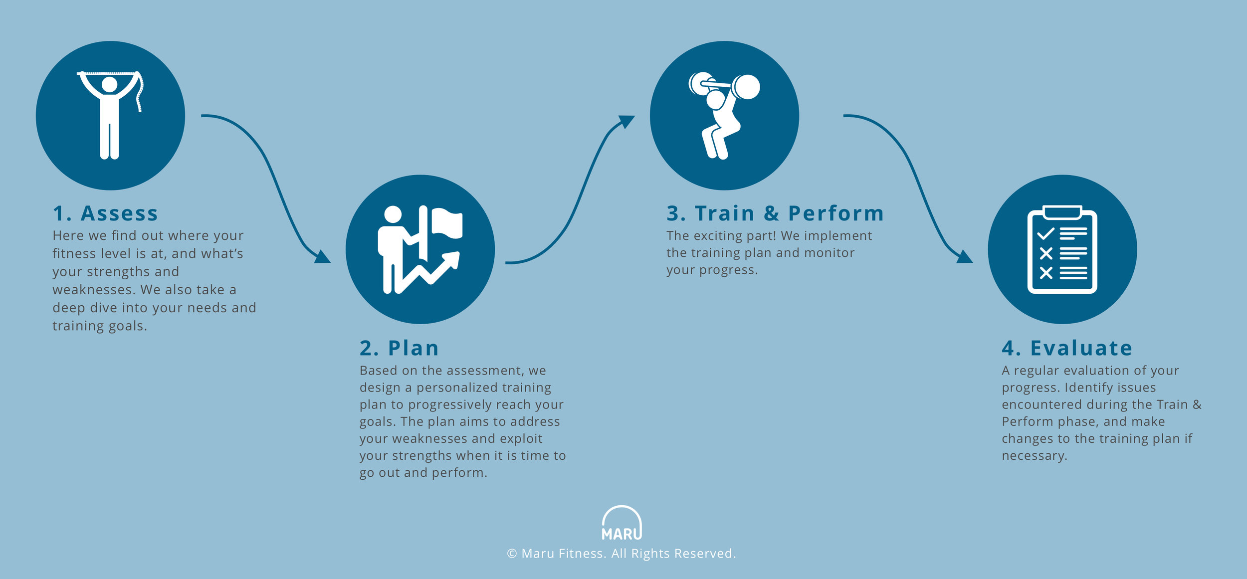 How we train.jpg