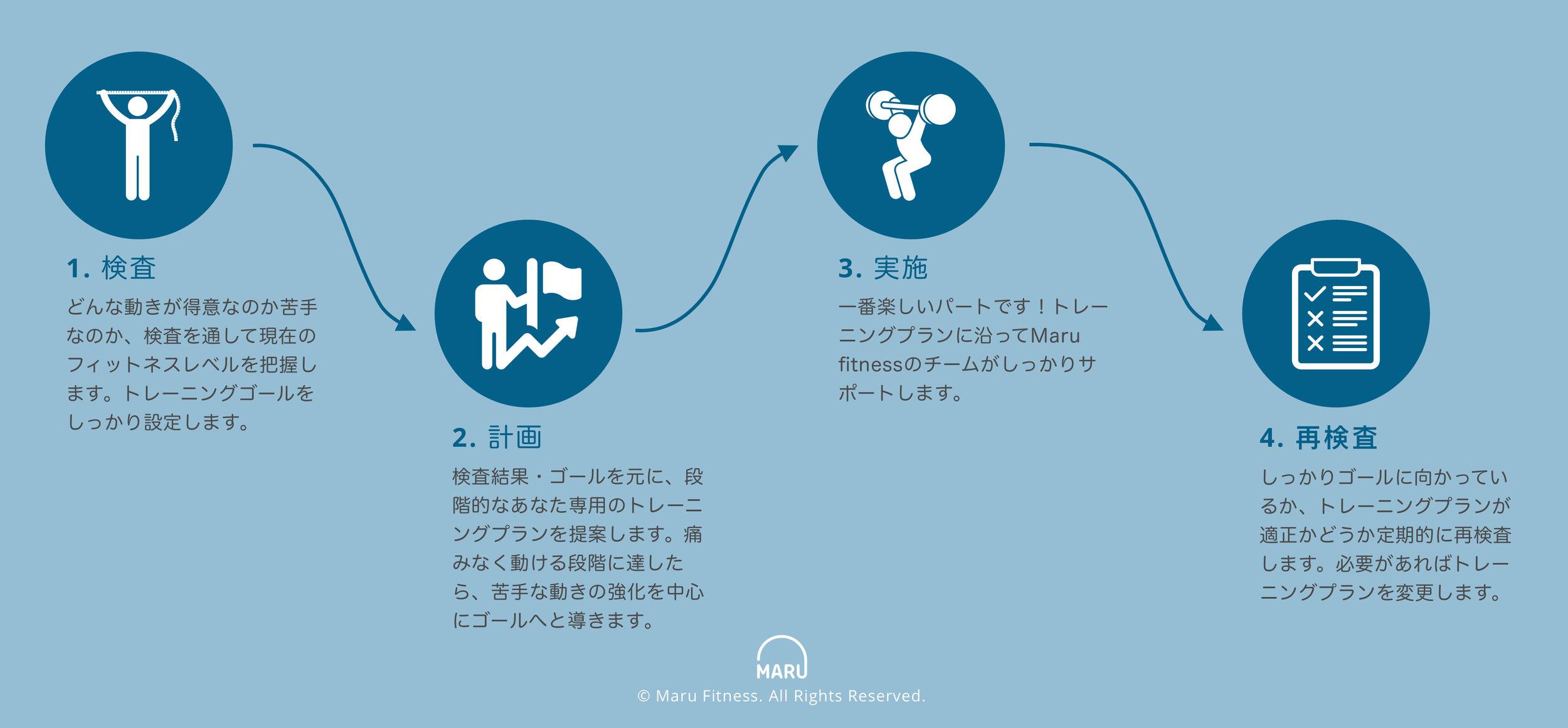 How we train-jp.jpg