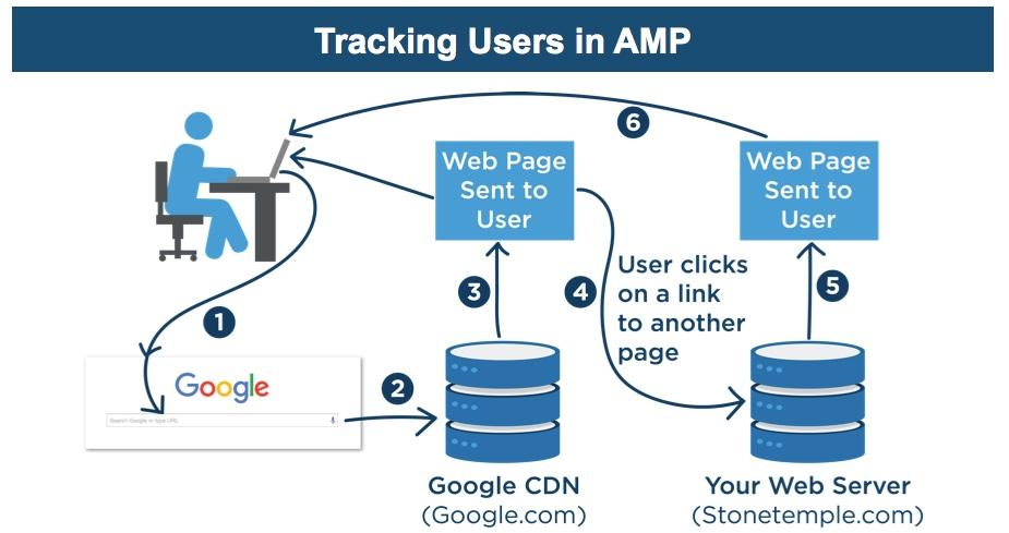 amp-pages-analytics
