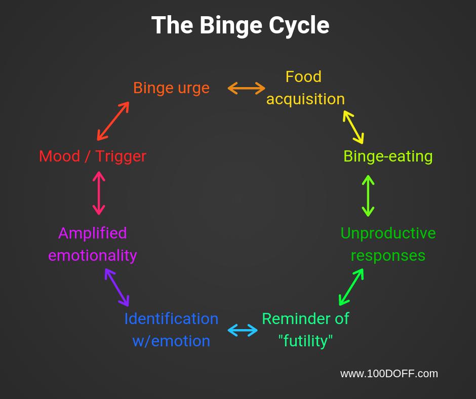 100 DOFF binge cycle.png