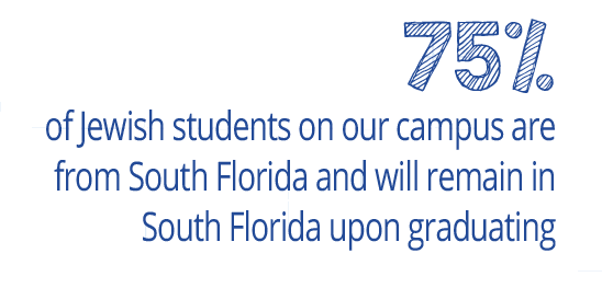 75% of Jewish students on our campus are from South Florida and will remain in South Florida upon graduating
